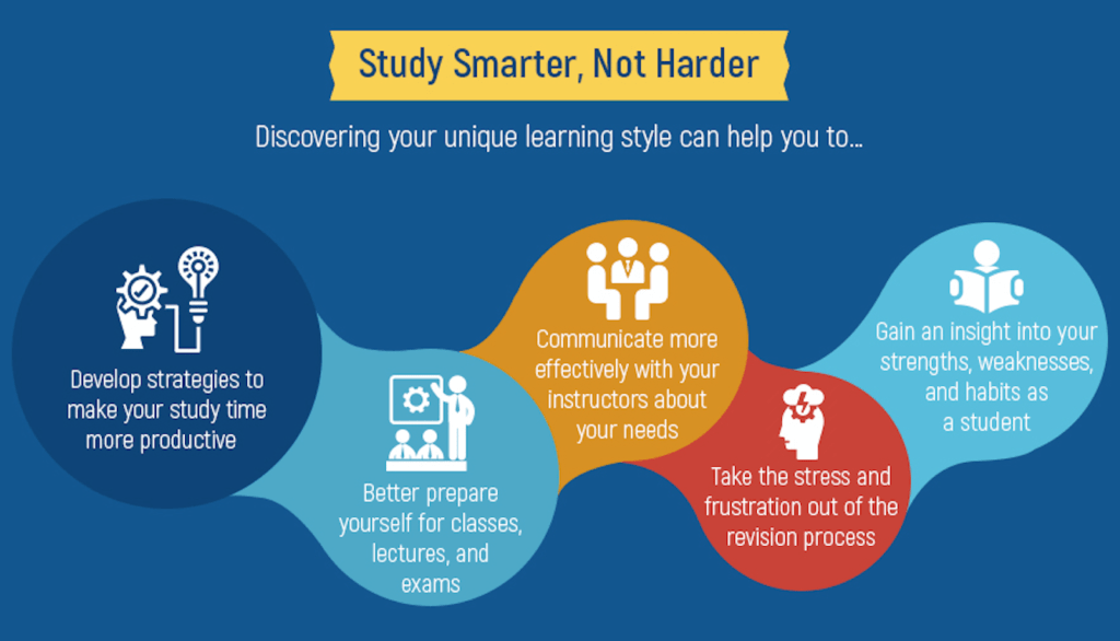 Discovering your unique learning style can help you to better prepare for classes