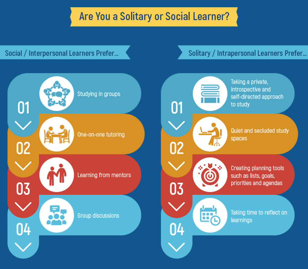 Are you a solitary or a social learner?